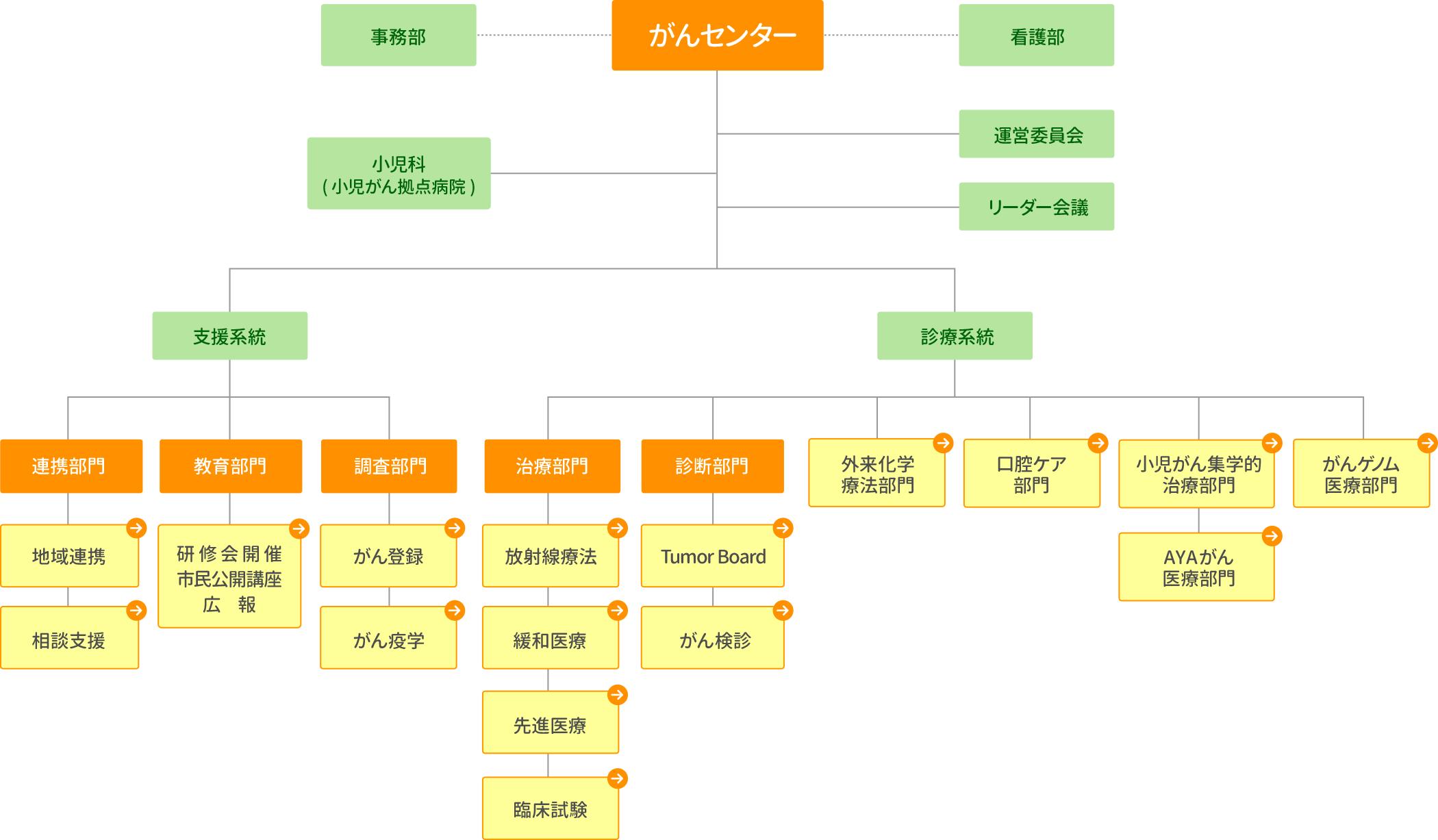 がんセンター組織図