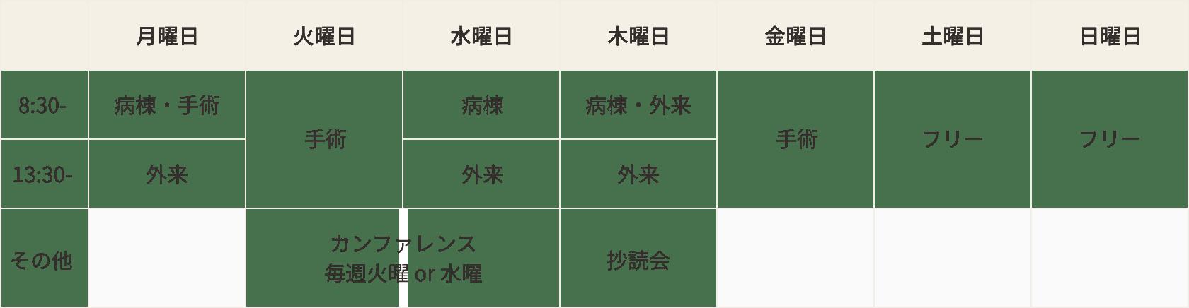 研修スケジュールの表