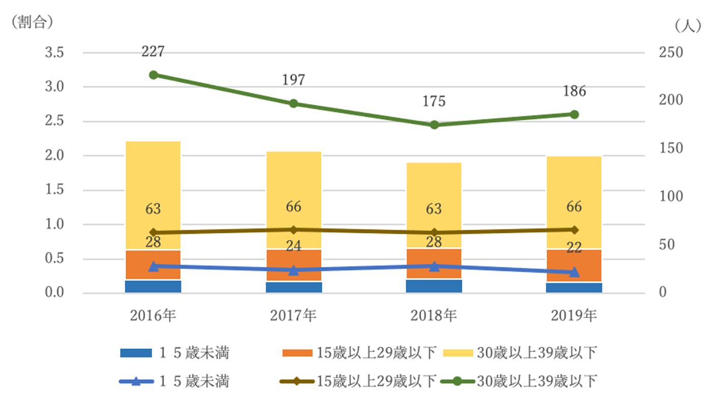 三重県の小児・AYA世代のがん罹患数