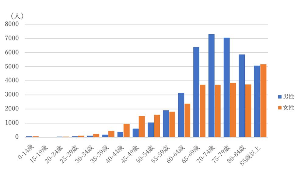三重県の年齢階級別罹患数