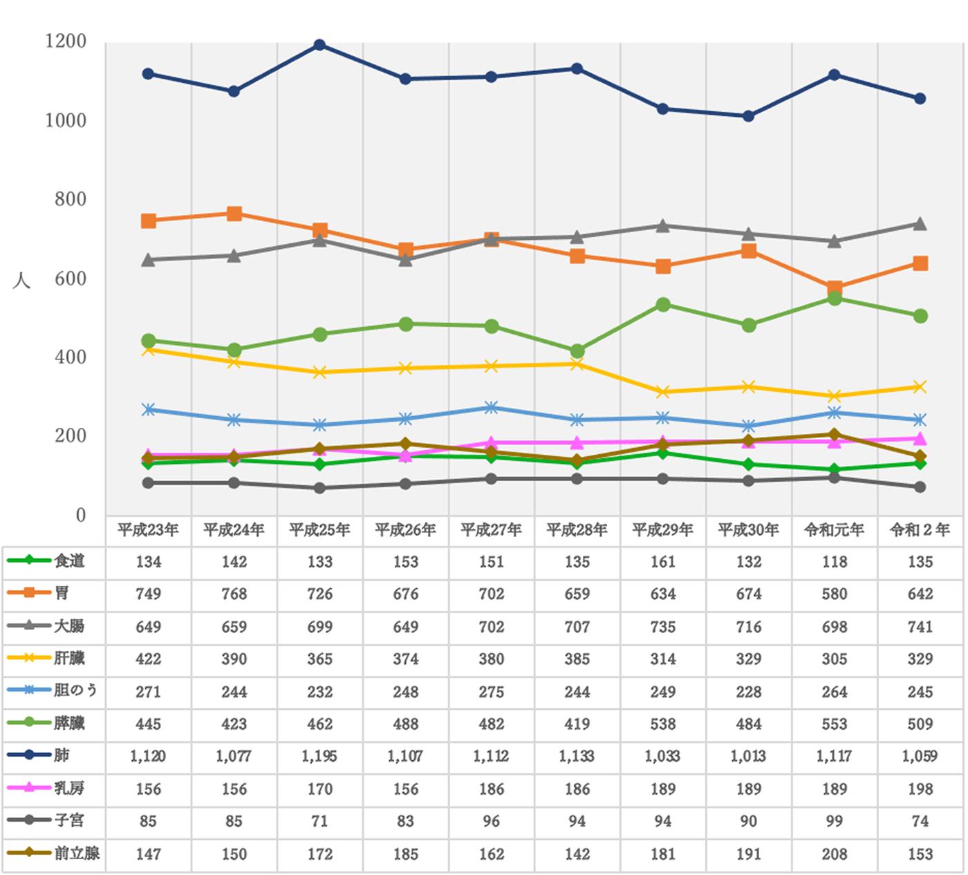 三重県における主な部位別死亡者数の経年推移