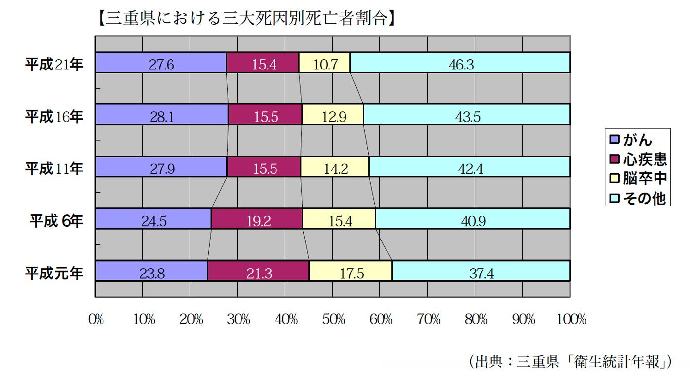 三重県における三大死因別死亡者割合