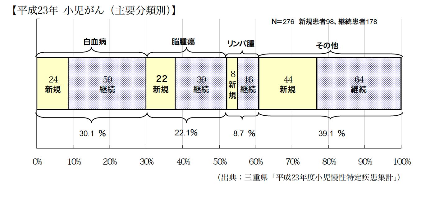 平成23年小児がん(主要分類別)