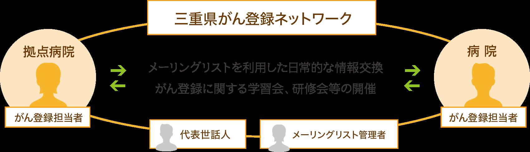 三重県がん登録ネットワークの組織について