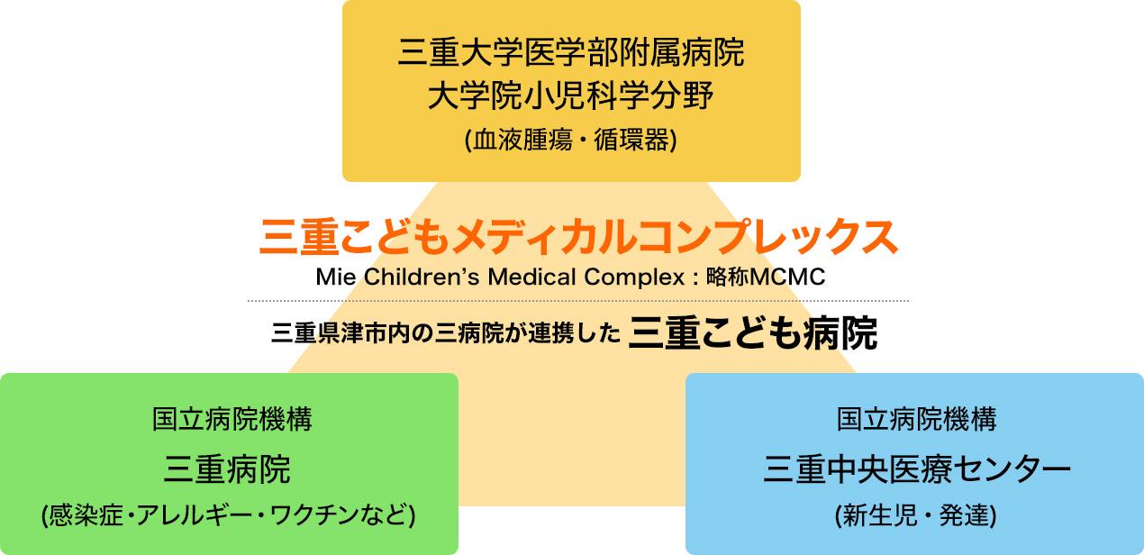三重こどもメディカルコンプレックス 三重県津市内の三病院が提携した三重こども病院